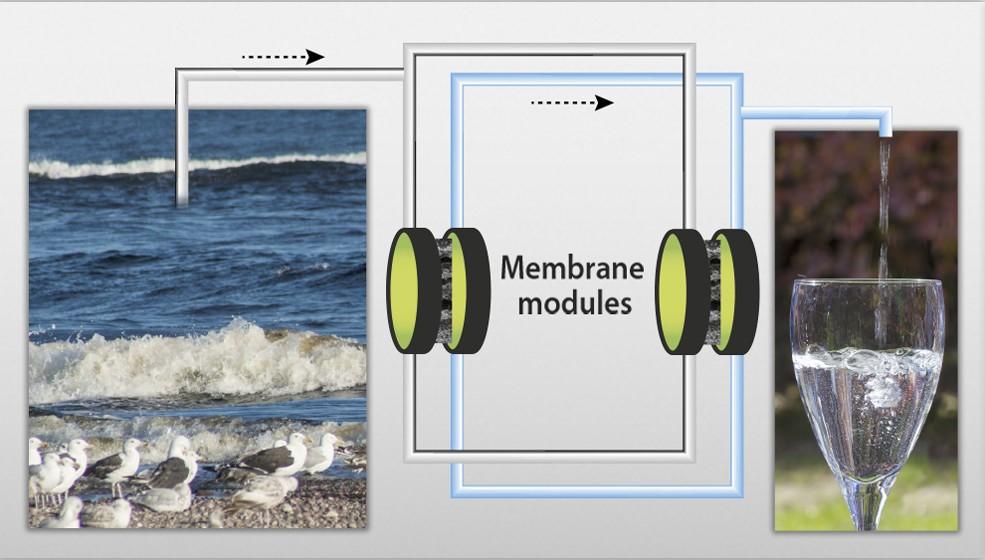 Dessalement de l'eau de mer à l'aide de procédés membranaires.