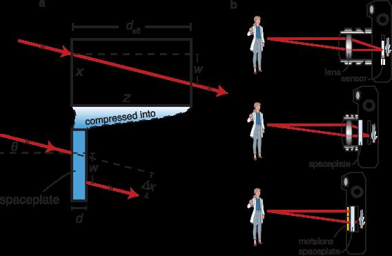Principe de fonctionnement d'une lame d'espace