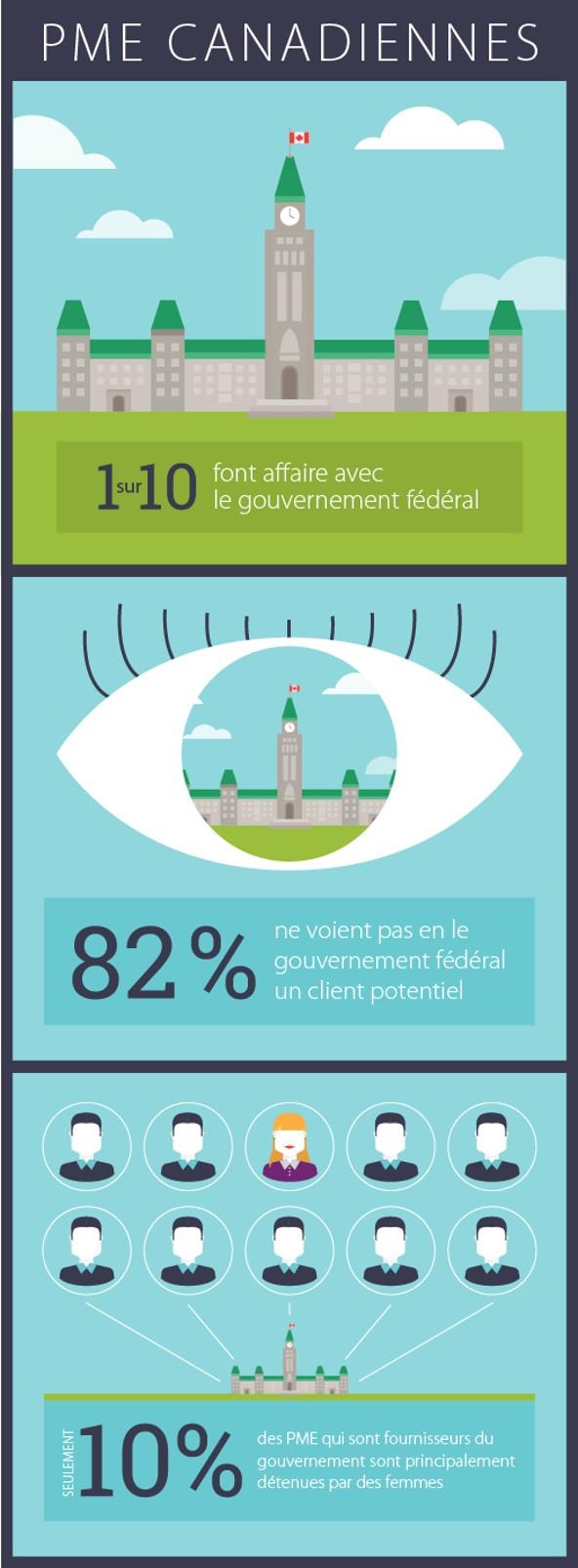 1/10 font affaire avec le gouvernement, 82% ne voient pas le gouvernement comme un client potentiel, 1/10 des fournisseurs du gouvernement appartiennent en majorité à des femmes