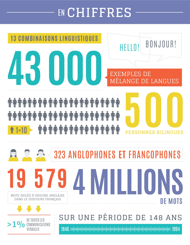 Infographique démontrant certains chiffres tirés de la recherche